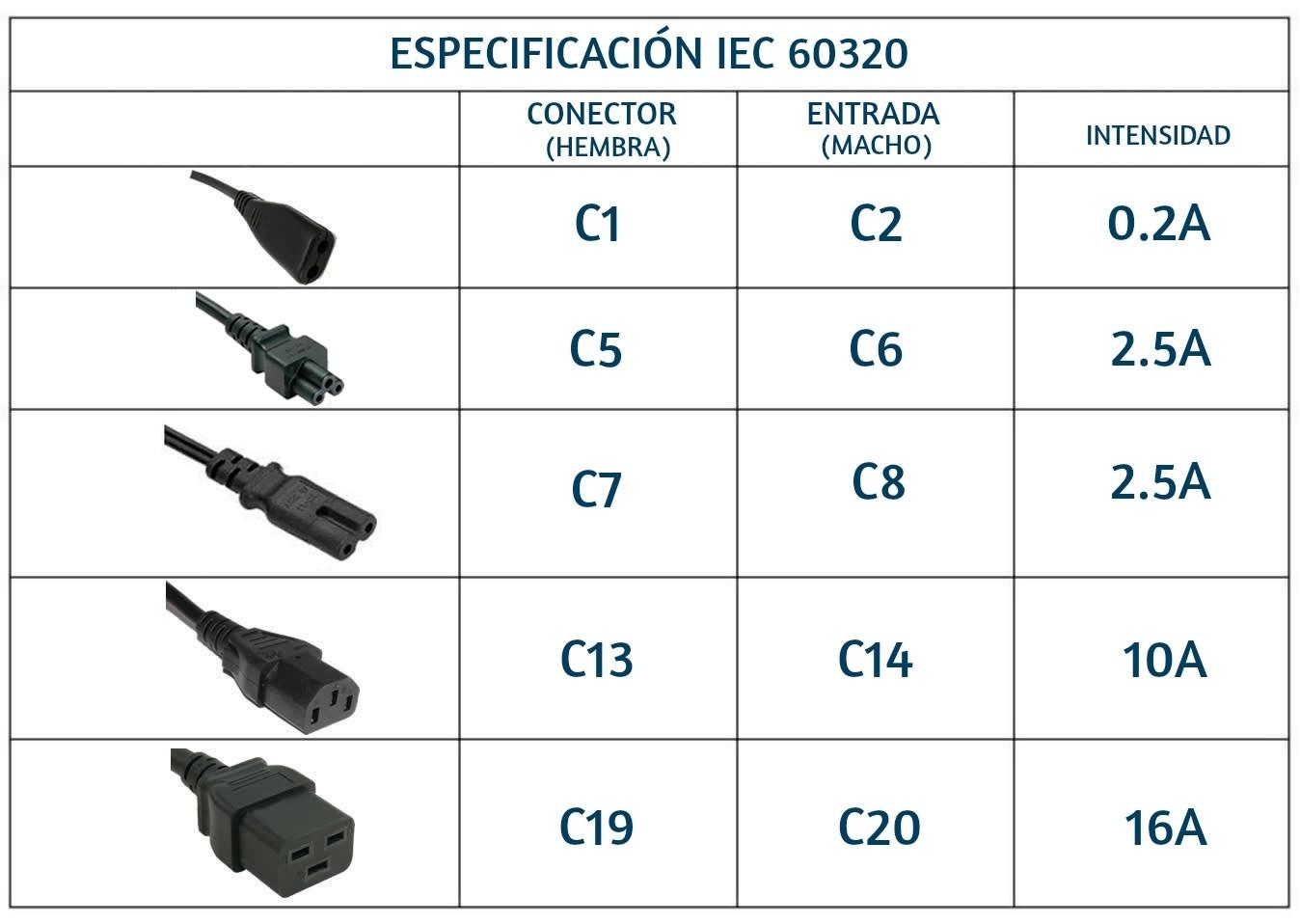 Tipos de conectores IEFC