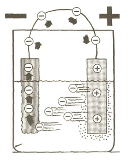 electrones batería
