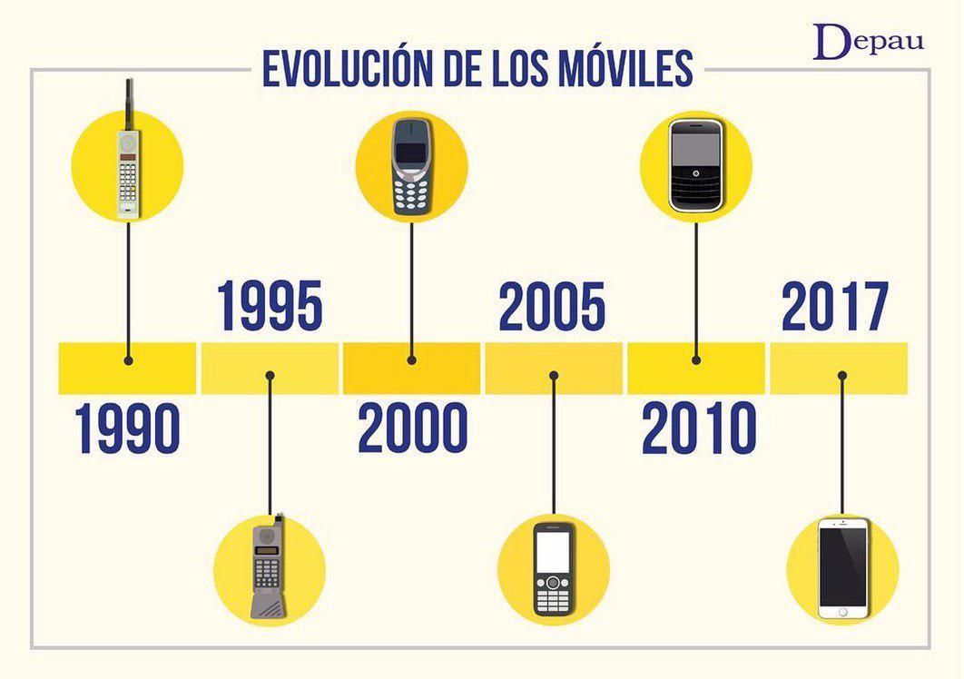 Evolución de los dispositivos móviles